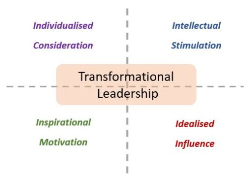 The Behavioural Components of Transformational Leadership